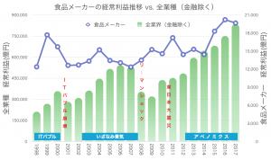 食品メーカ−経常利益推移1998-2017